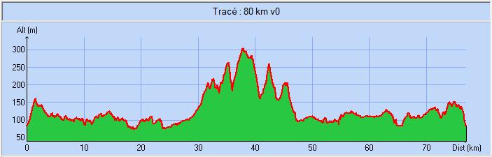 77 km
