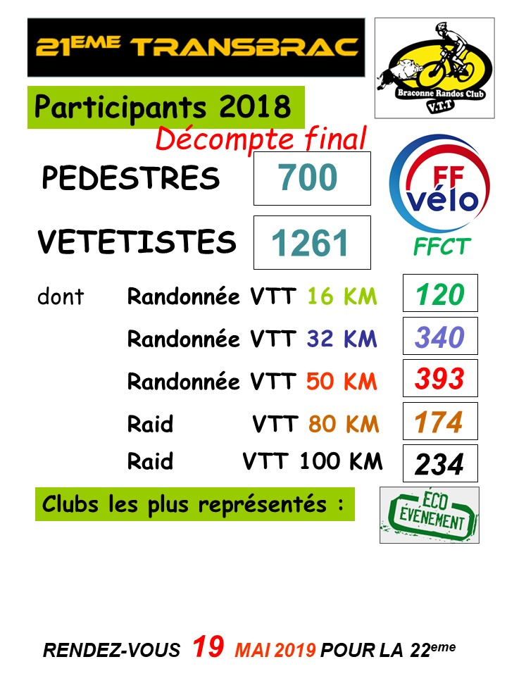 Participants 2018 decompte final